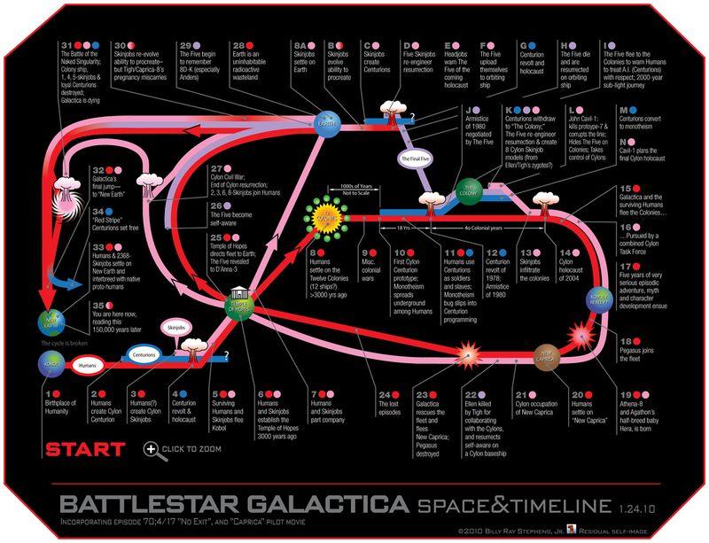 BSG timeline